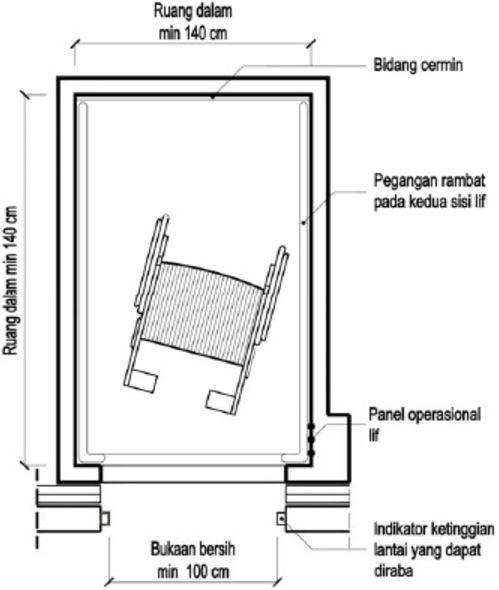Dimensi ruang lift untuk penyandang disabilitas